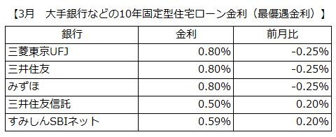 住宅ローン:10年固定金利が変動金利よりも低金利に