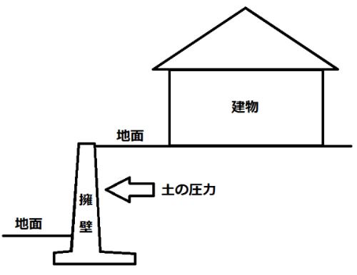 住宅地の擁壁