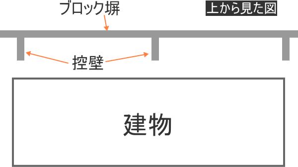 ブロック塀と控壁
