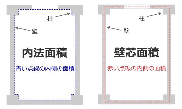 内法面積と壁芯面積の図解