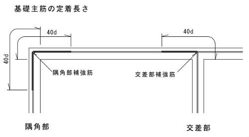基礎工事:基礎配筋の注意点とチェックポイント(2)定着長さと継手